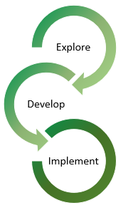 Explore, Develop, Implement